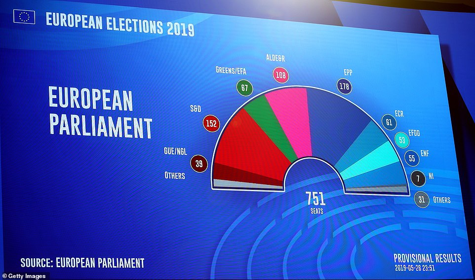 Who won the European Elections?