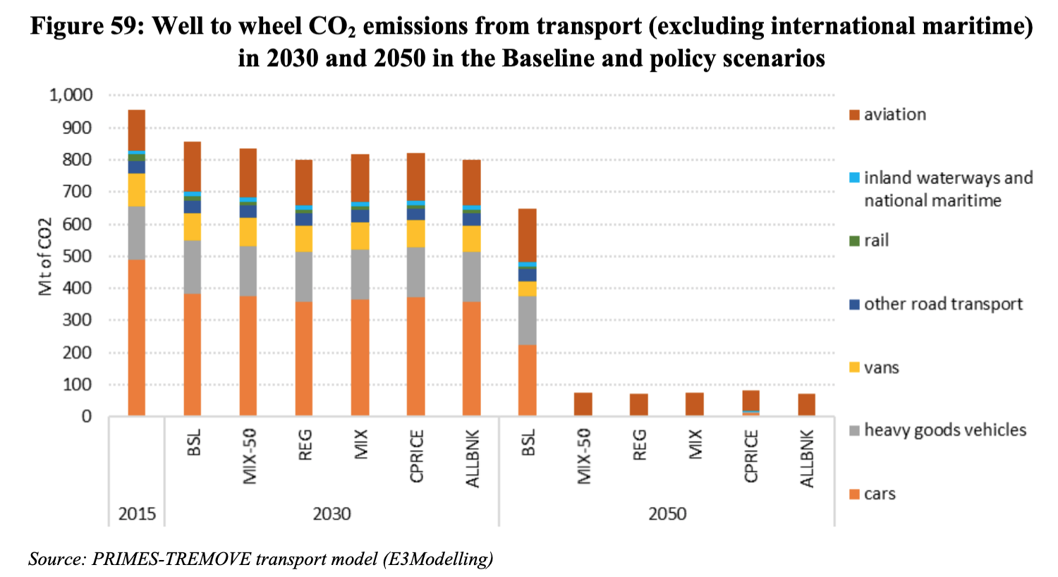 C02 emisssions from transport, now, 2030 and 2050