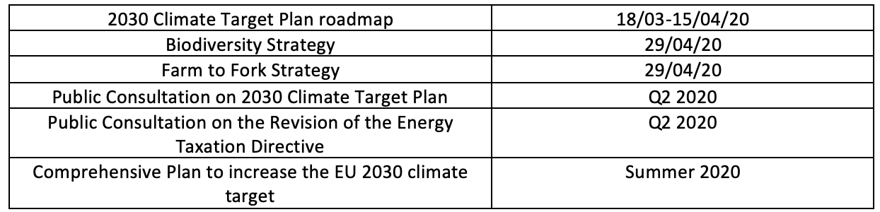 Climate actions expected during the next 100 days
